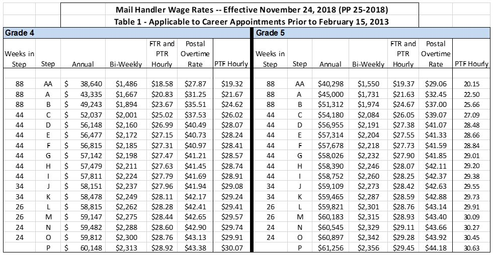 Wage Charts | National Postal Mail Handlers Union